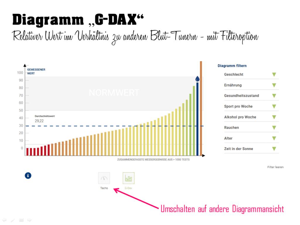 Online-Bluttest für zuhause. Habe ich ein schlechtes Aminogramm? Analyse mithilfe der Aminosäuren Normwerte im G-Dax-Diagramm. Vergleich für das Bluttuning.