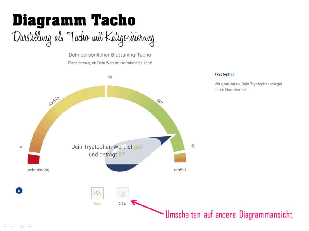 Online-Bluttest für zuhause. Aminogramm von Dr. Strunz. Die Aminosäuren Normwerte im Tacho-Diagramm.