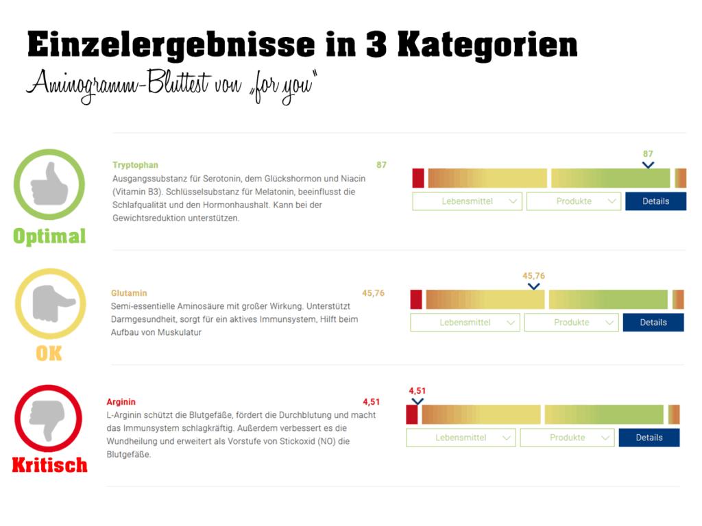 Aminogramm Online-Selbsttest für zuhause. Die Aminosäuren in 3 Kategorien bewertet.